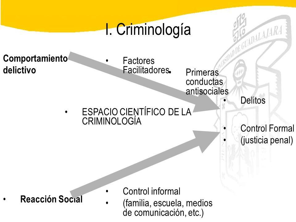 Seminario de Psicología Jurídica I. Criminología Comportamiento delictivo Reacción Social Factores Facilitadores Control informal (familia, escuela, m