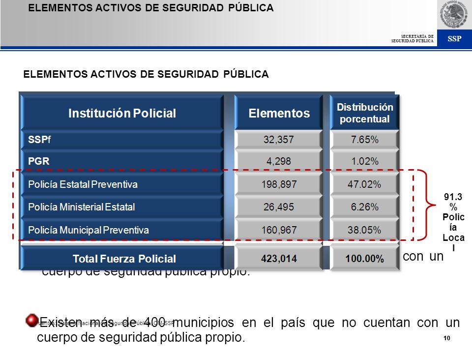 SSP SECRETARÍA DE SEGURIDAD PÚBLICA 10 ELEMENTOS ACTIVOS DE SEGURIDAD PÚBLICA Existen más de 400 municipios en el país que no cuentan con un cuerpo de