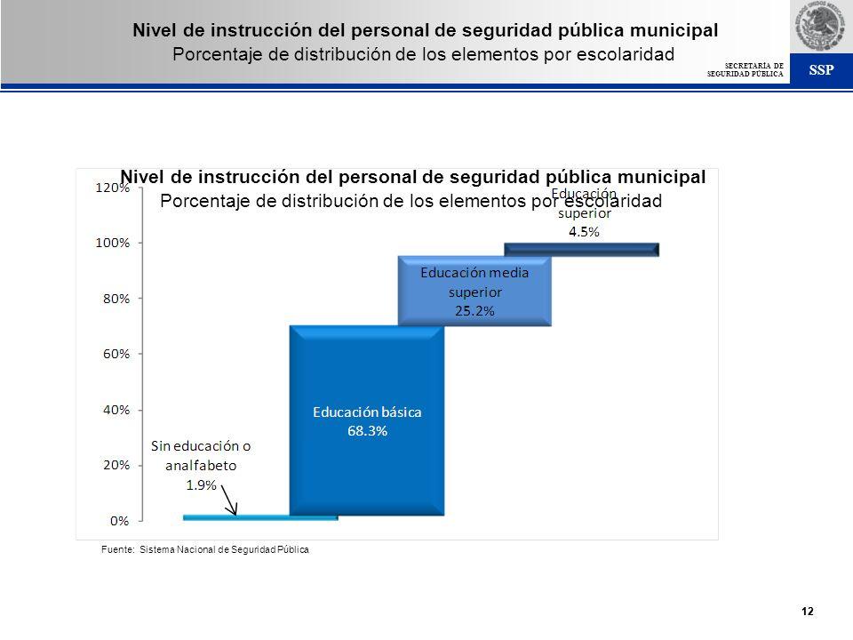 SSP SECRETARÍA DE SEGURIDAD PÚBLICA 12 Nivel de instrucción del personal de seguridad pública municipal Porcentaje de distribución de los elementos po
