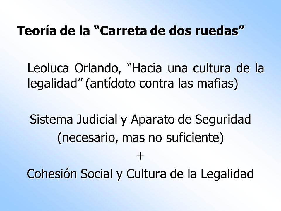 Teoría de la Carreta de dos ruedas Leoluca Orlando, Hacia una cultura de la legalidad (antídoto contra las mafias) Sistema Judicial y Aparato de Segur