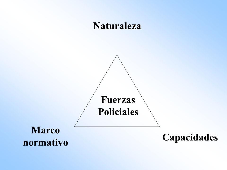 Naturaleza Marco normativo Capacidades Fuerzas Policiales
