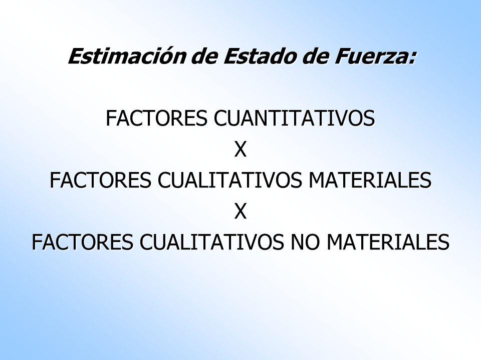 Estimación de Estado de Fuerza: FACTORES CUANTITATIVOS X FACTORES CUALITATIVOS MATERIALES X FACTORES CUALITATIVOS NO MATERIALES