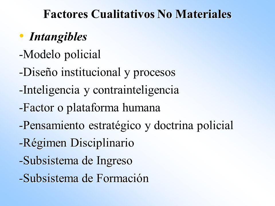 Factores Cualitativos No Materiales Intangibles Intangibles -Modelo policial -Diseño institucional y procesos -Inteligencia y contrainteligencia -Fact