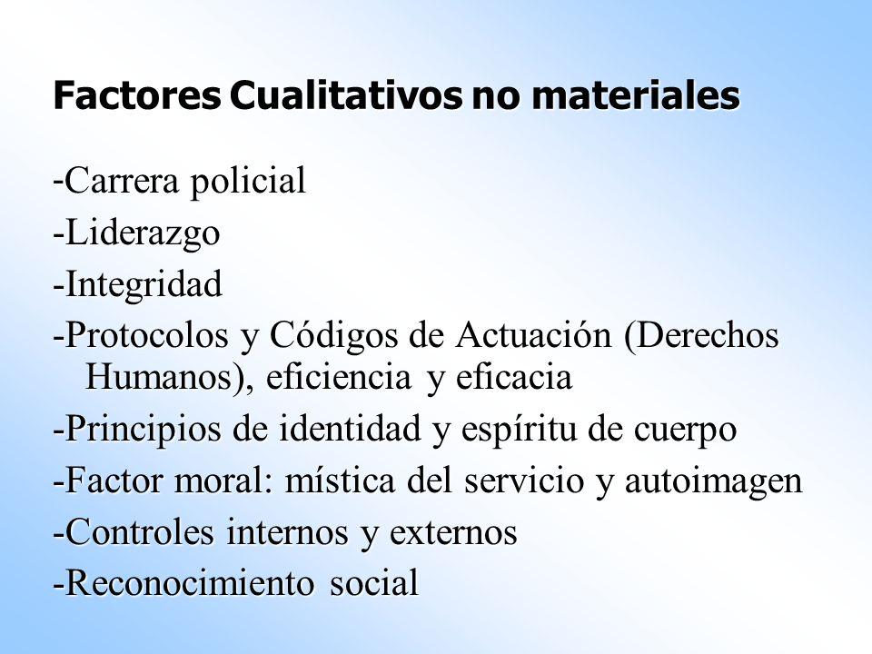 Factores Cualitativos no materiales - Carrera policial -Liderazgo-Integridad -Protocolos y Códigos de Actuación (Derechos Humanos), eficiencia y efica