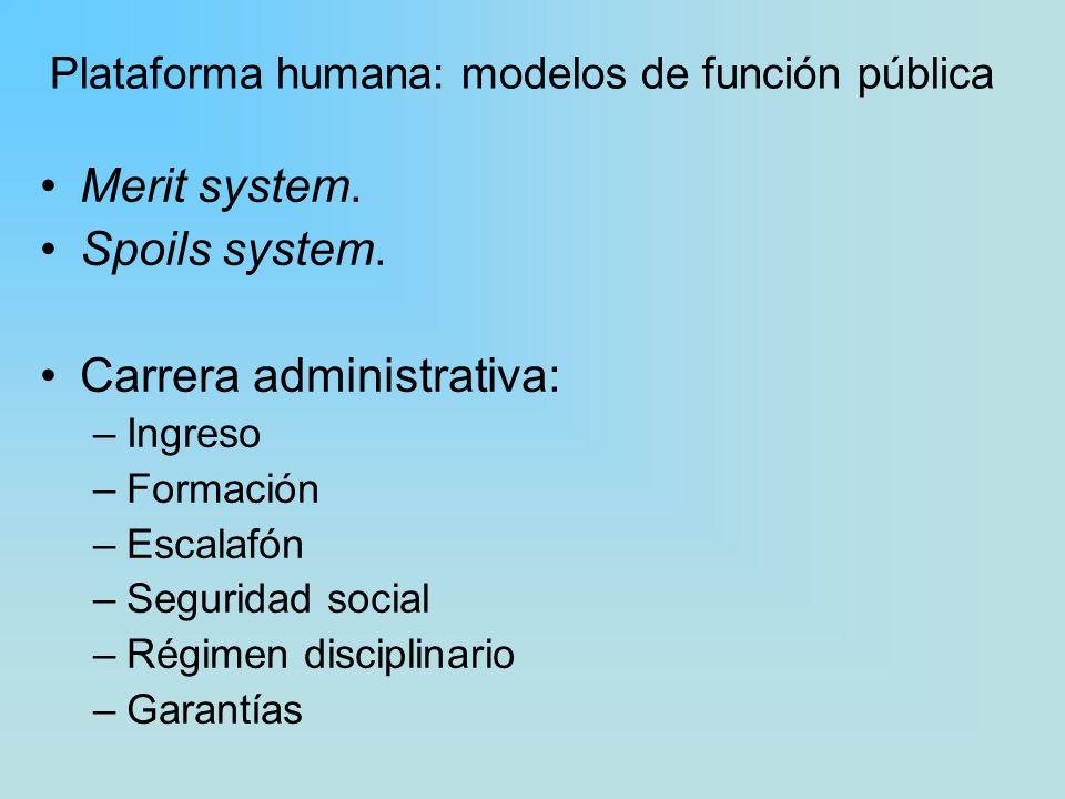 Plataforma humana: modelos de función pública Merit system. Spoils system. Carrera administrativa: –Ingreso –Formación –Escalafón –Seguridad social –R