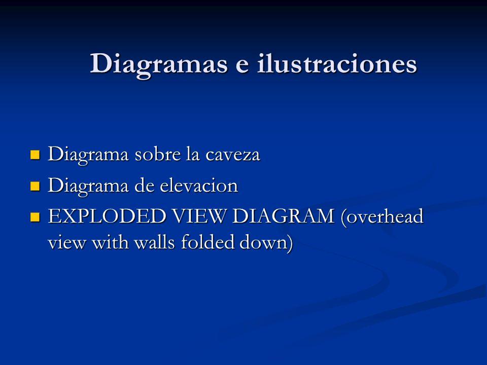 Diagramas e ilustraciones Diagrama sobre la caveza Diagrama sobre la caveza Diagrama de elevacion Diagrama de elevacion EXPLODED VIEW DIAGRAM (overhea