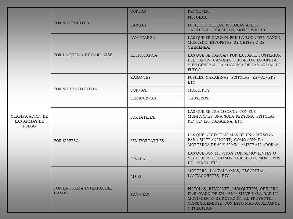 CLASIFICACION DE LAS ARMAS DE FUEGO POR SU LONGITUD. CORTASREVOLVER. PISTOLAS. LARGASFUSIL, ESCOPETAS, PISTOLAS AMET. CARABINAS, OBUSEROS, MORTEROS, E