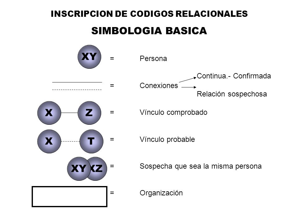 INSCRIPCION DE CODIGOS RELACIONALES SIMBOLOGIA BASICA =Persona =Conexiones = Vínculo comprobado = Vínculo probable = Sospecha que sea la misma persona