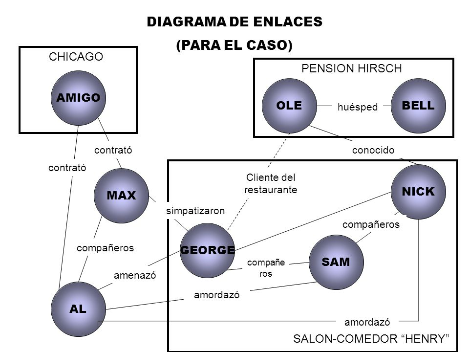 DIAGRAMA DE ENLACES (PARA EL CASO) CHICAGO PENSION HIRSCH SALON-COMEDOR HENRY AL GEORGE OLEBELL NICK AMIGO MAX SAM contrató compañeros amenazó simpatizaron amordazó compañe ros amordazó huésped conocido Cliente del restaurante