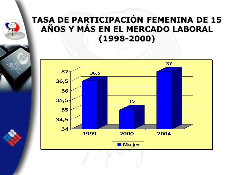 TASA DE PARTICIPACIÓN FEMENINA DE 15 AÑOS Y MÁS EN EL MERCADO LABORAL (1998-2000)