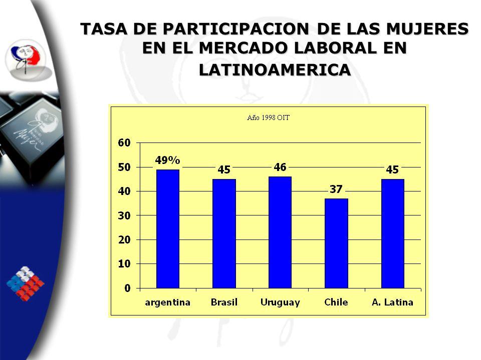 TASA DE PARTICIPACION DE LAS MUJERES EN EL MERCADO LABORAL EN LATINOAMERICA