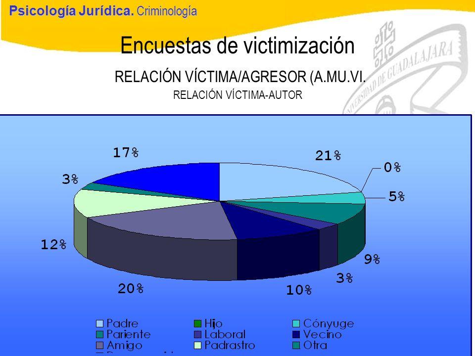 Psicología Jurídica Encuestas de victimización RELACIÓN VÍCTIMA/AGRESOR (A.MU.VI. RELACIÓN VÍCTIMA-AUTOR Psicología Jurídica. Criminología