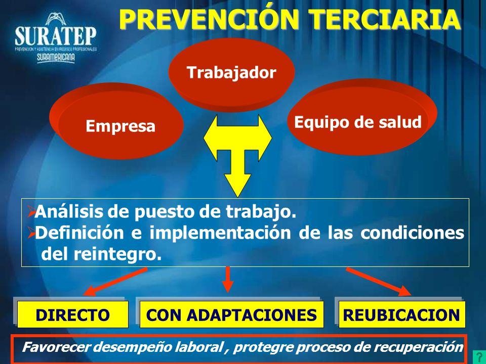 Empresa Equipo de salud Trabajador PREVENCIÓN TERCIARIA Análisis de puesto de trabajo. Definición e implementación de las condiciones del reintegro. D
