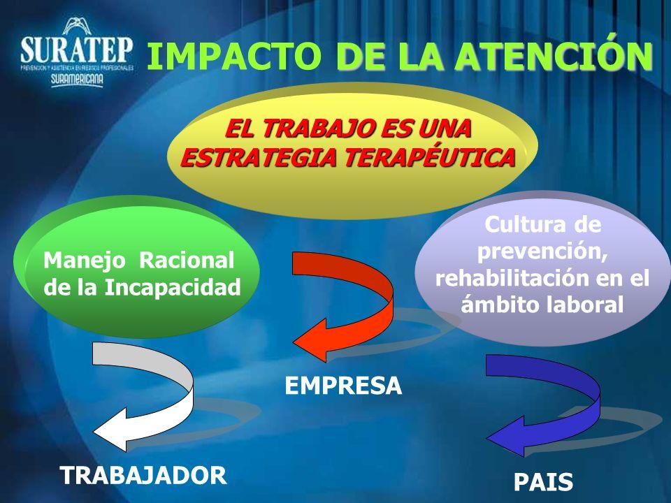 Manejo Racional de la Incapacidad EL TRABAJO ES UNA ESTRATEGIA TERAPÉUTICA Cultura de prevención, rehabilitación en el ámbito laboral TRABAJADOR EMPRE
