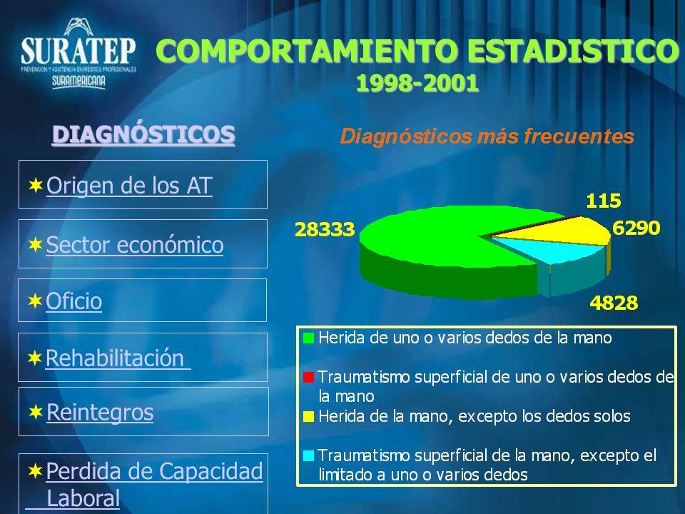 Origen de los AT Sector económico Oficio Rehabilitación DIAGNÓSTICOS COMPORTAMIENTO ESTADISTICO 1998-2001 Perdida de Capacidad Laboral Reintegros
