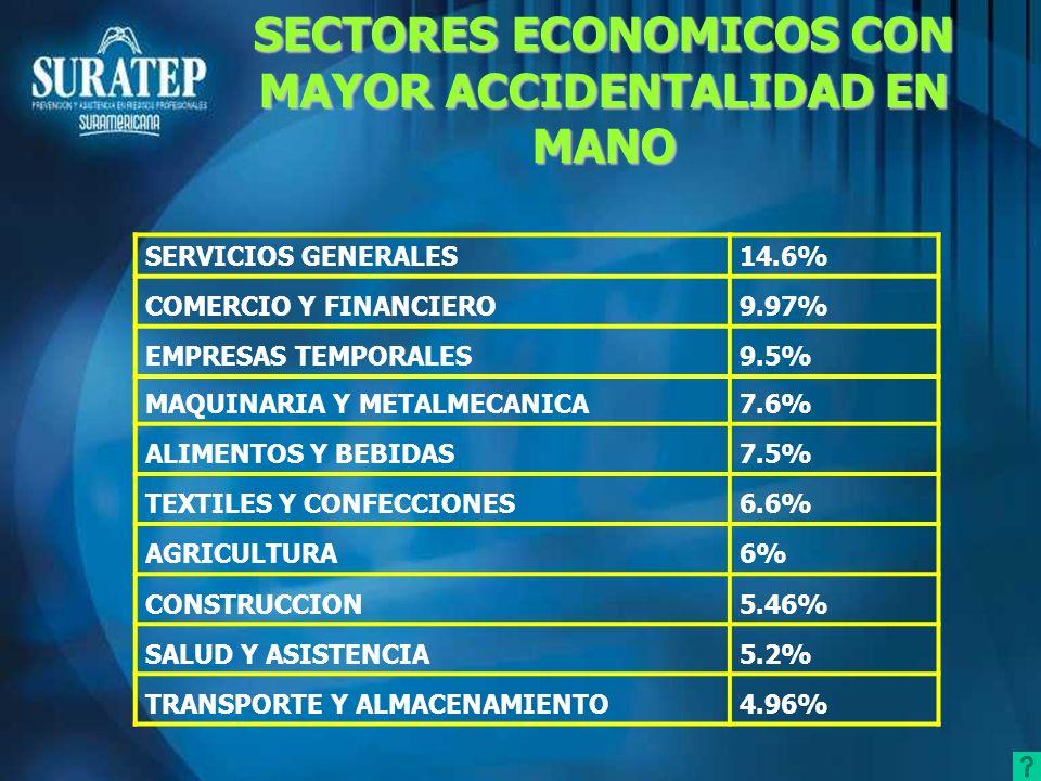 SERVICIOS GENERALES14.6% COMERCIO Y FINANCIERO9.97% EMPRESAS TEMPORALES9.5% MAQUINARIA Y METALMECANICA7.6% ALIMENTOS Y BEBIDAS7.5% TEXTILES Y CONFECCI