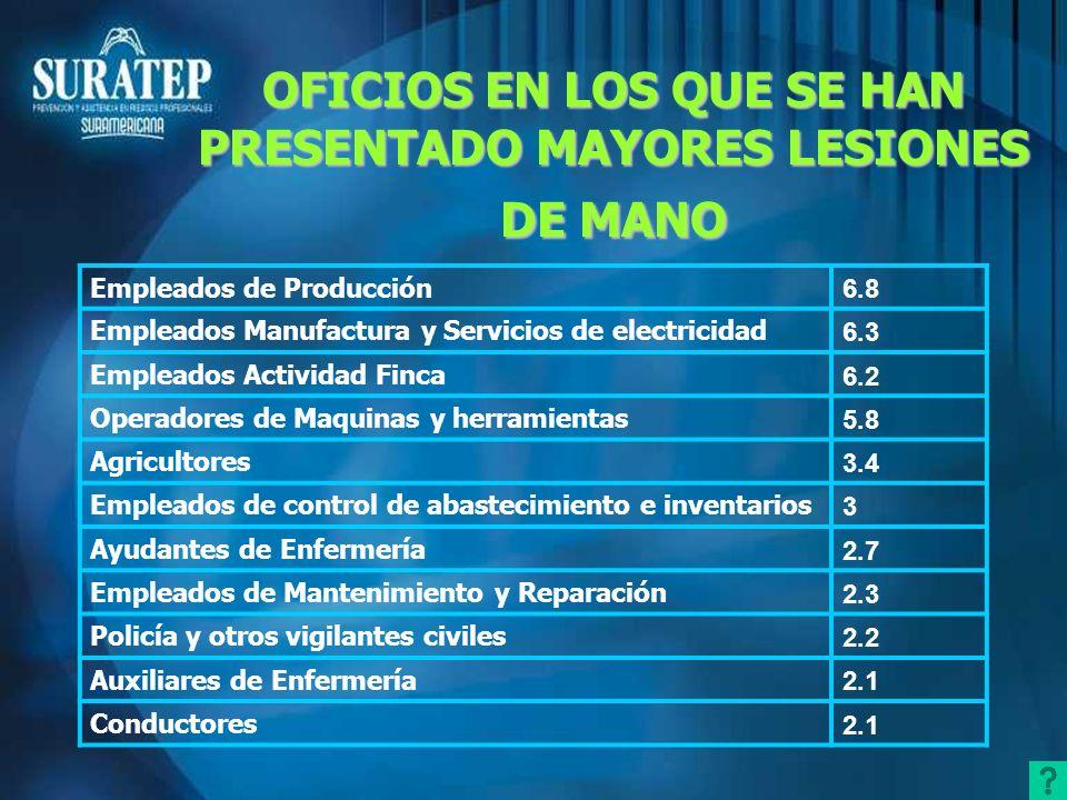 OFICIOS EN LOS QUE SE HAN PRESENTADO MAYORES LESIONES DE MANO Empleados de Producción 6.8 Empleados Manufactura y Servicios de electricidad 6.3 Emplea