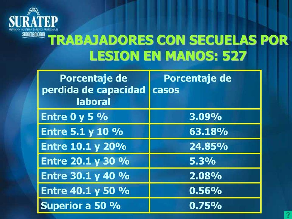 TRABAJADORES CON SECUELAS POR LESION EN MANOS: 527 Porcentaje de perdida de capacidad laboral Porcentaje de casos Entre 0 y 5 % 3.09% Entre 5.1 y 10 %