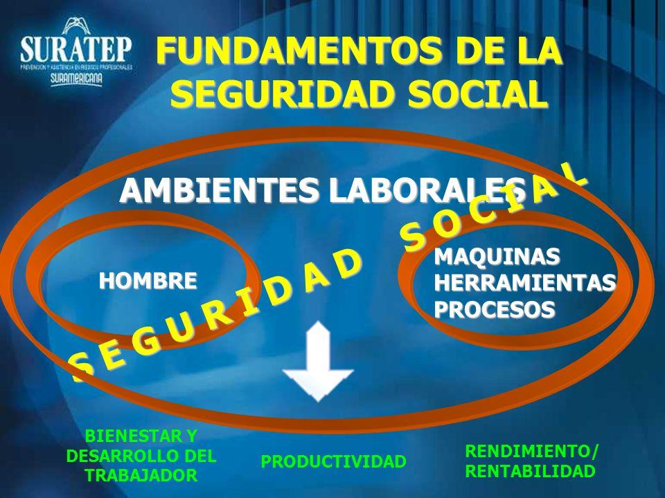 FUNDAMENTOS DE LA SEGURIDAD SOCIAL AMBIENTES LABORALES HOMBRE MAQUINAS HERRAMIENTAS PROCESOS BIENESTAR Y DESARROLLO DEL TRABAJADOR PRODUCTIVIDAD RENDI