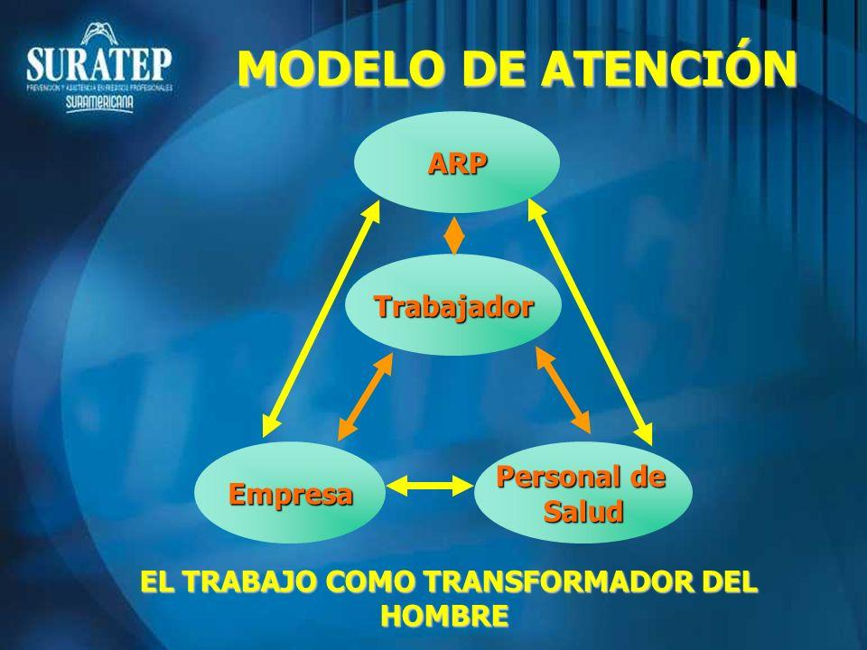 EL TRABAJO COMO TRANSFORMADOR DEL HOMBRE Empresa Personal de Salud ARP Trabajador MODELO DE ATENCIÓN