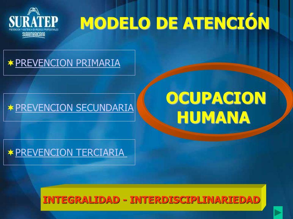 PREVENCION PRIMARIA PREVENCION SECUNDARIA PREVENCION TERCIARIA INTEGRALIDAD - INTERDISCIPLINARIEDAD OCUPACIONHUMANA MODELO DE ATENCIÓN
