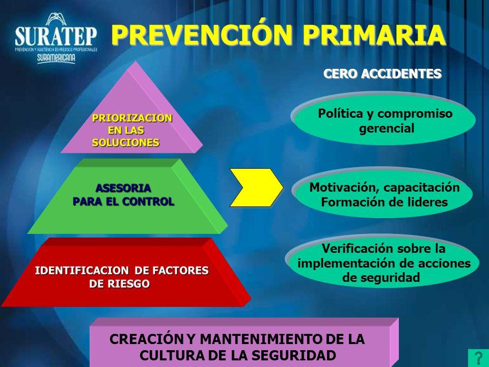 Atención por parte de la empresa Notificación del AT Direccionamiento Empresa LíneaSalvavidas Centros para los Trabajadores Atención oportuna PREVENCIÓN SECUNDARIA