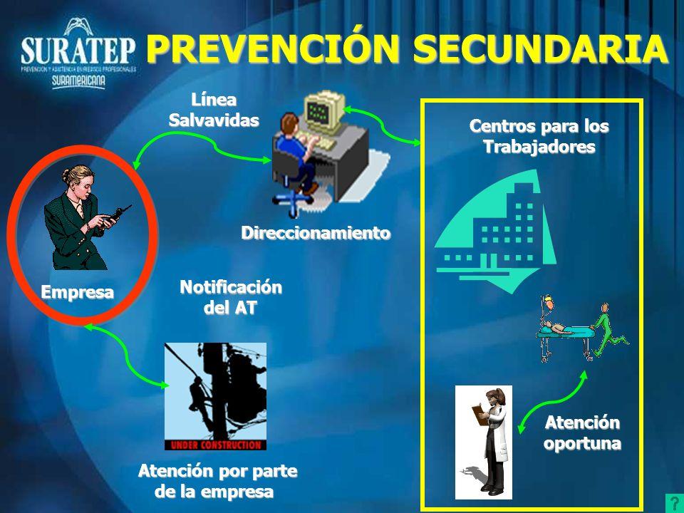 Atención por parte de la empresa Notificación del AT Direccionamiento Empresa LíneaSalvavidas Centros para los Trabajadores Atención oportuna PREVENCI