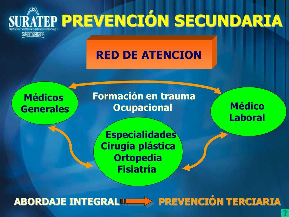 RED DE ATENCION Médicos Generales Especialidades Cirugía plástica Ortopedia Fisiatría Médico Laboral Formación en trauma Ocupacional ABORDAJE INTEGRAL
