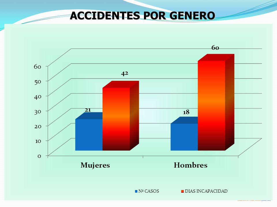 ACCIDENTES POR GENERO