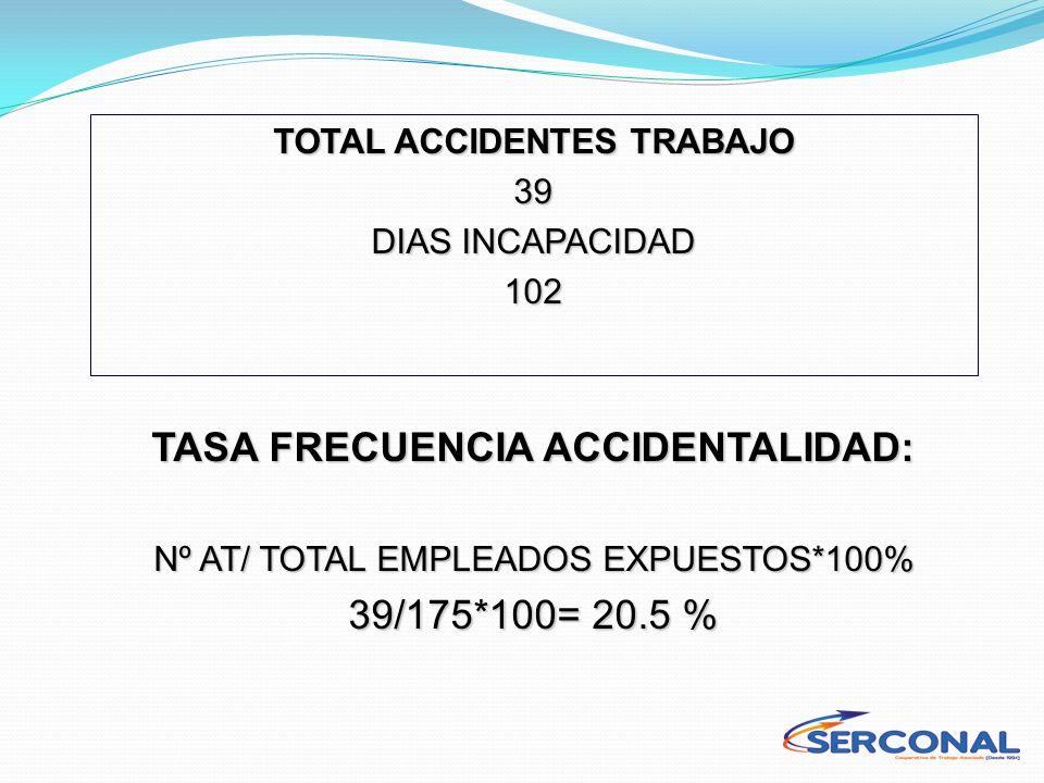 TOTAL ACCIDENTES TRABAJO 39 DIAS INCAPACIDAD 102 TASA FRECUENCIA ACCIDENTALIDAD: Nº AT/ TOTAL EMPLEADOS EXPUESTOS*100% 39/175*100= 20.5 %