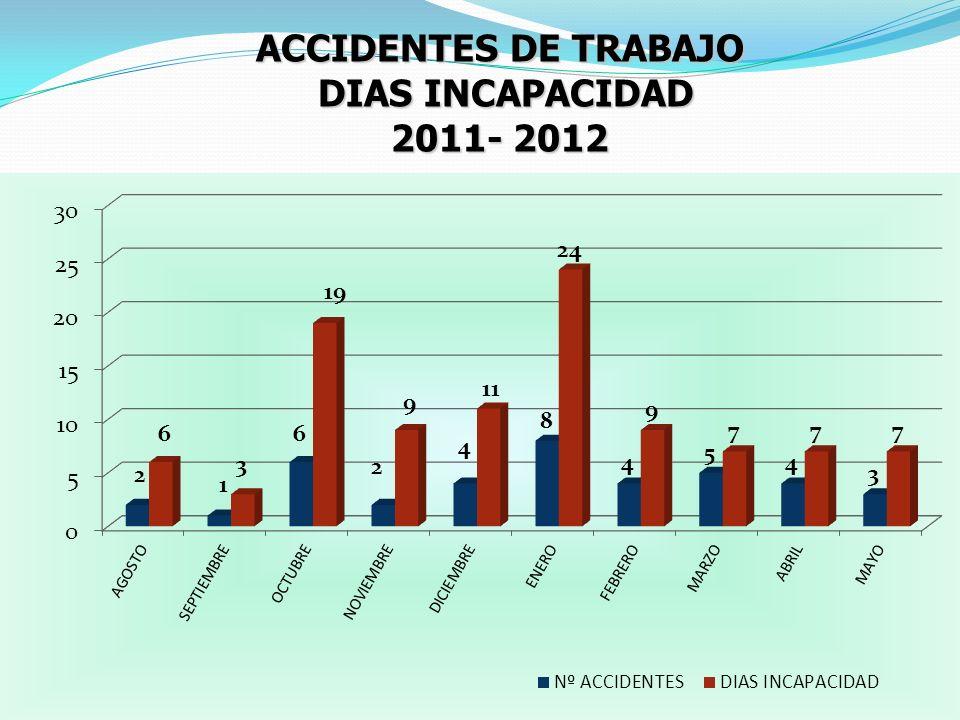 ACCIDENTES DE TRABAJO DIAS INCAPACIDAD DIAS INCAPACIDAD 2011- 2012