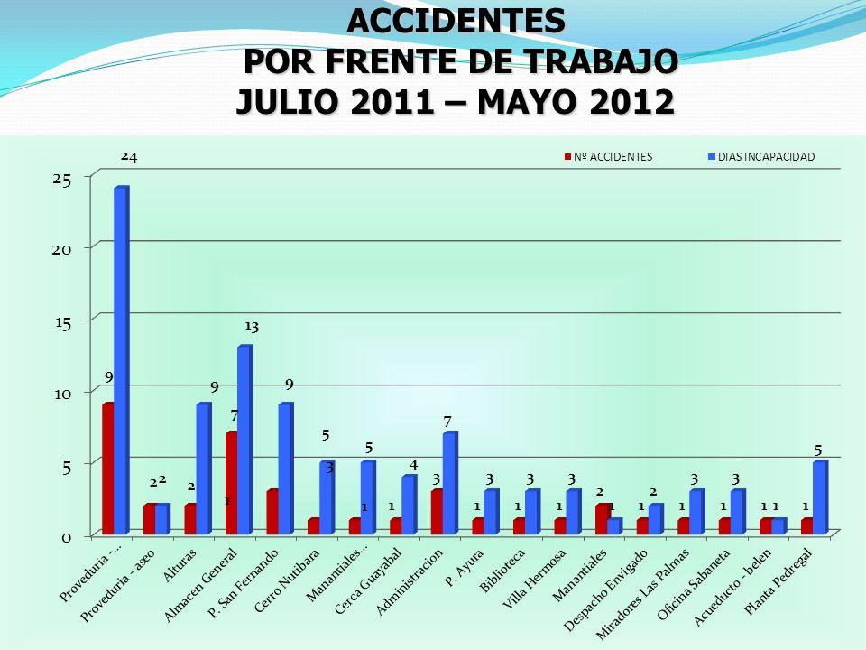 ACCIDENTES POR FRENTE DE TRABAJO POR FRENTE DE TRABAJO JULIO 2011 – MAYO 2012