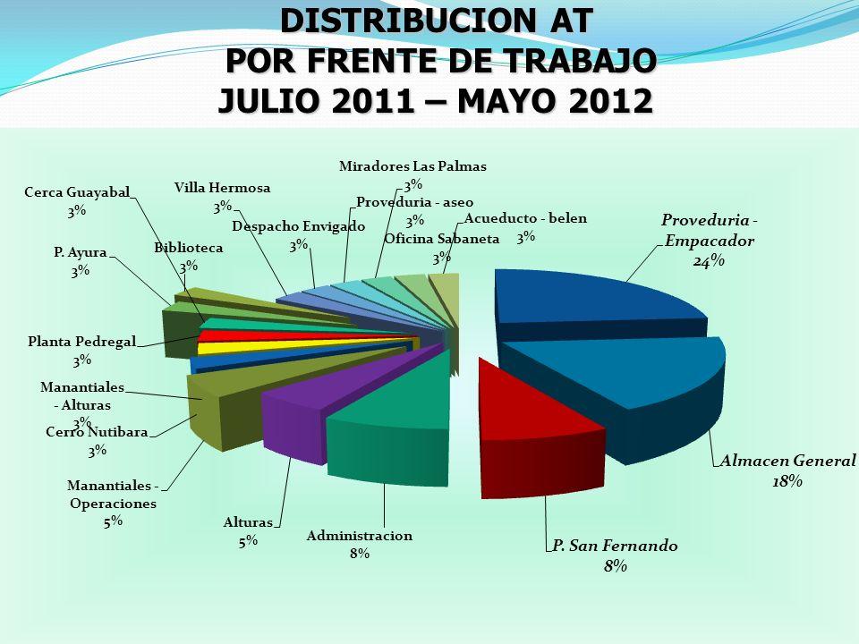 DISTRIBUCION AT POR FRENTE DE TRABAJO POR FRENTE DE TRABAJO JULIO 2011 – MAYO 2012