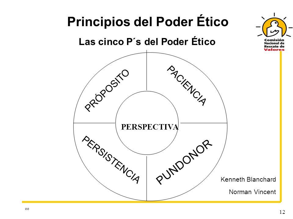 oo 12 PERSPECTIVA PUNDONOR PERSISTENCIA PRÓPOSITO PACIENCIA Principios del Poder Ético Las cinco P´s del Poder Ético Kenneth Blanchard Norman Vincent