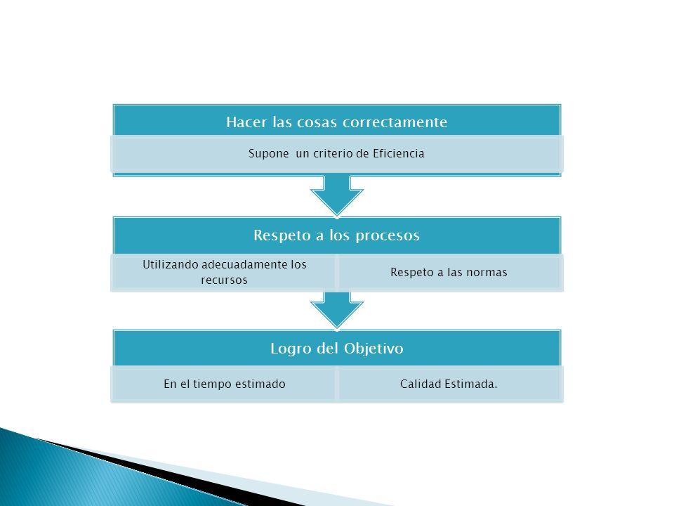 Significado accionario. Contable Incrementar valor Mejoramiento continúo Creciente y eficiente de los procesos Añadir valor Connotación ética, Crecimi