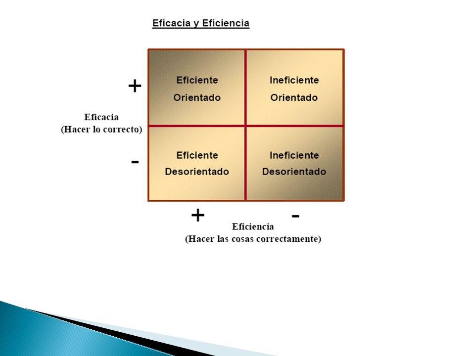 Dirección Correcta ReputaciónRealización Eticamente concebido Afianzar ValoresPrincipios Hacer lo Correcto Supone un criterio de eficacia Elementos de