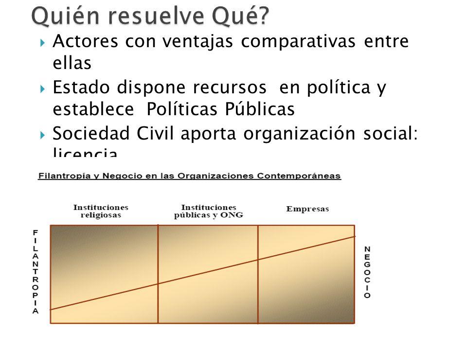 Agenda NacionalActores involucrados Pobreza y vulnerabilidad a la pobreza. Desempleo, Inseguridad Violencia Deserción estudiantil, calidad de la educa