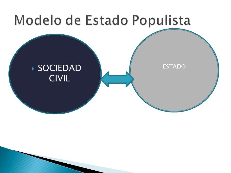 Actores con ventajas comparativas entre ellas Estado dispone recursos en política y establece Políticas Públicas Sociedad Civil aporta organización so