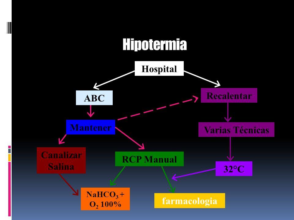 Hipotermia Hospital ABC Recalentar Mantener RCP Manual Varias Técnicas 32°C farmacologia Canalizar Salina NaHCO 3 + O 2 100%