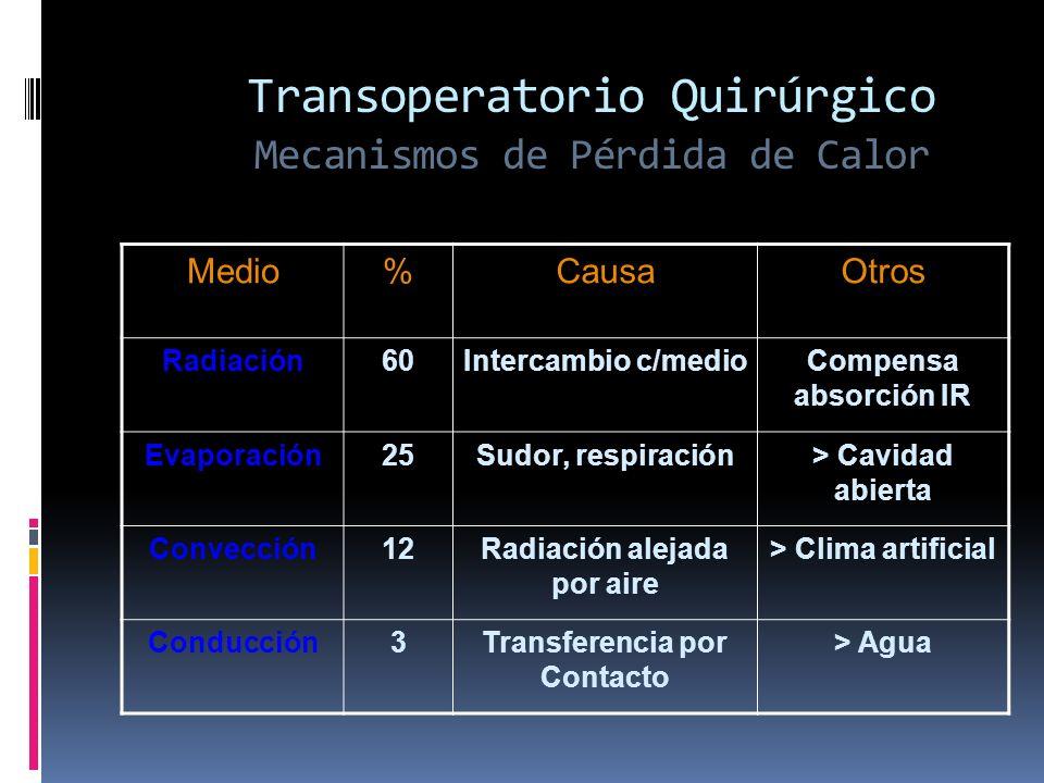 Transoperatorio Quirúrgico Mecanismos de Pérdida de Calor Medio%CausaOtros Radiación60Intercambio c/medioCompensa absorción IR Evaporación25Sudor, res