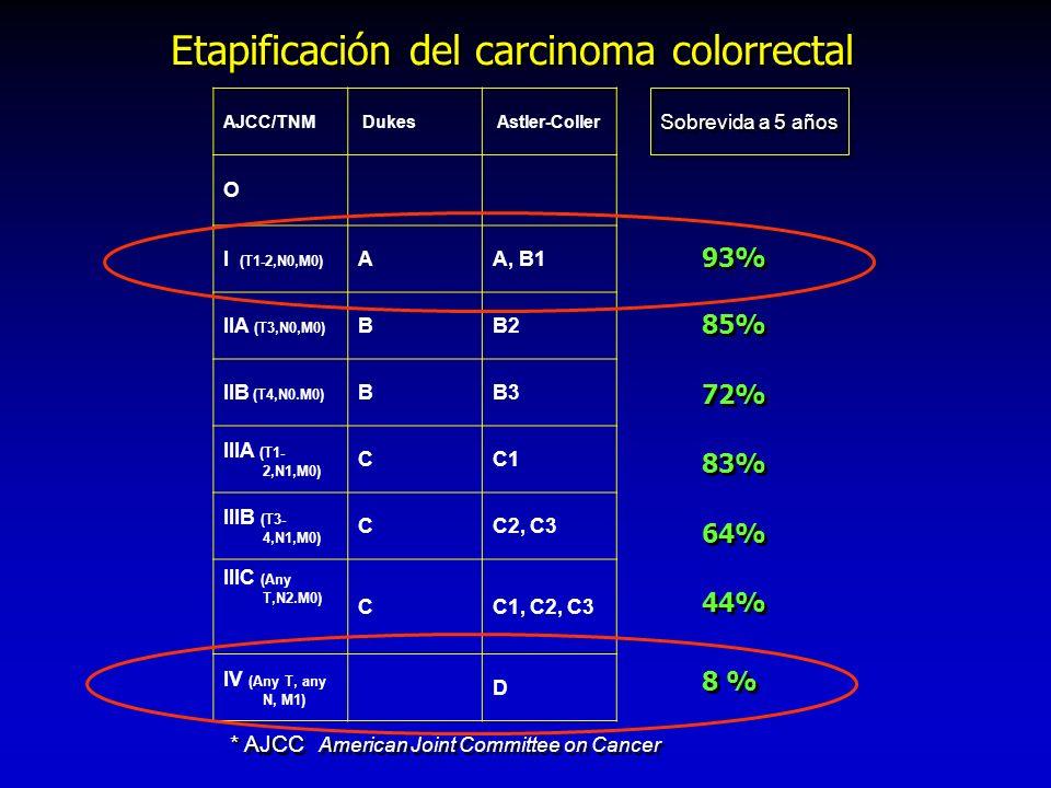 AJCC/TNM Dukes Astler-Coller O I (T1-2,N0,M0) AA, B1 IIA (T3,N0,M0) BB2 IIB (T4,N0.M0) BB3 IIIA (T1- 2,N1,M0) CC1 IIIB (T3- 4,N1,M0) CC2, C3 IIIC (Any