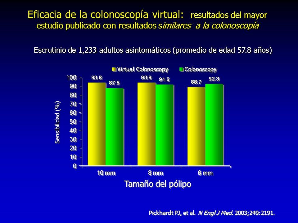 Sensibilidad (%) Pickhardt PJ, et al. N Engl J Med. 2003;249:2191. Eficacia de la colonoscopía virtual: resultados del mayor estudio publicado con res