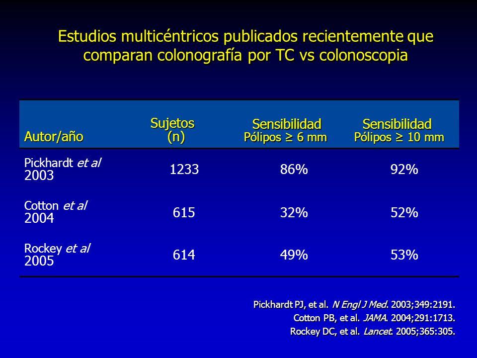 Estudios multicéntricos publicados recientemente que comparan colonografía por TC vs colonoscopia Autor/año Sujetos Sujetos (n) (n) Sensibilidad Sensi