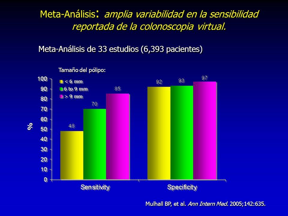 Meta-Análisis : amplia variabilidad en la sensibilidad reportada de la colonoscopia virtual. % % Meta-Análisis de 33 estudios (6,393 pacientes) Tamaño