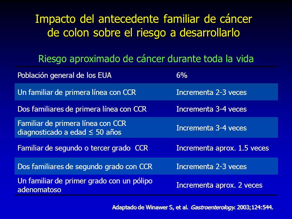Impacto del antecedente familiar de cáncer de colon sobre el riesgo a desarrollarlo Riesgo aproximado de cáncer durante toda la vida Población general