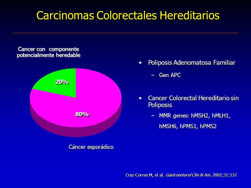 Carcinomas Colorectales Hereditarios Poliposis Adenomatosa Familiar –Gen APC Cancer Colorectal Hereditario sin Poliposis –MMR genes: hMSH2, hMLH1, hMS