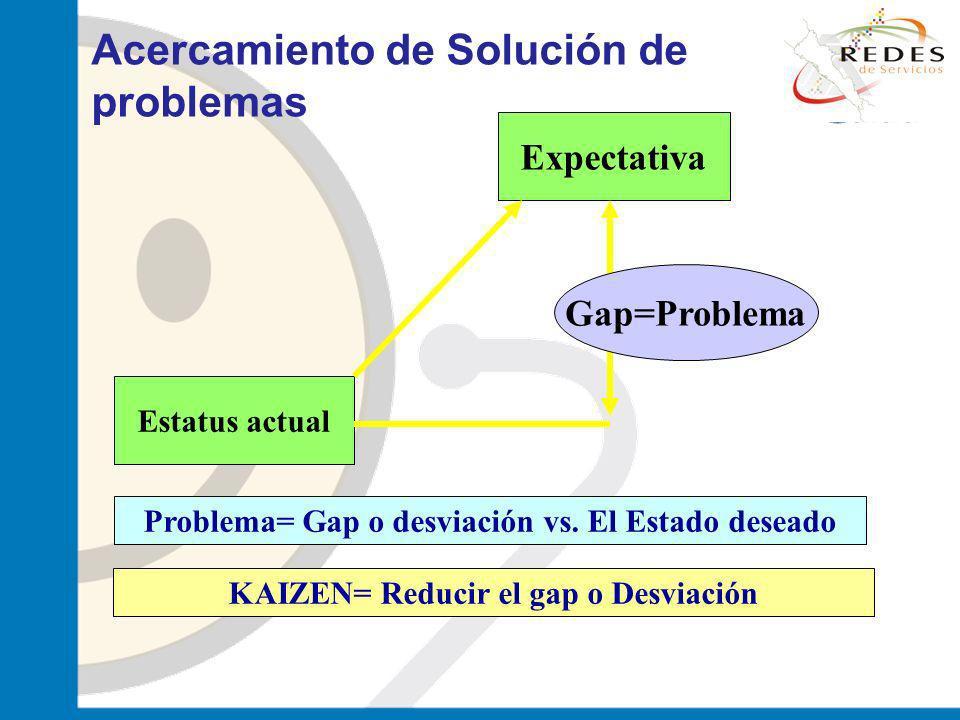 jantoniomar@hsoo.com Estatus actual Expectativa Gap=Problema KAIZEN= Reducir el gap o Desviación Problema= Gap o desviación vs. El Estado deseado Acer