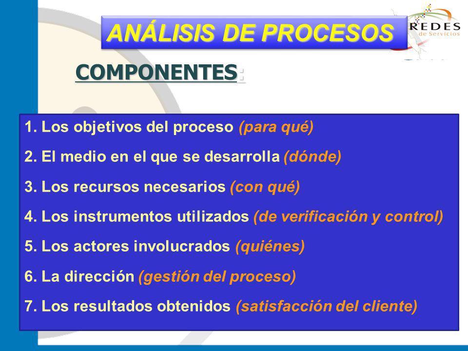 jantoniomar@hsoo.com 1. Los objetivos del proceso (para qué) 2. El medio en el que se desarrolla (dónde) 3. Los recursos necesarios (con qué) 4. Los i