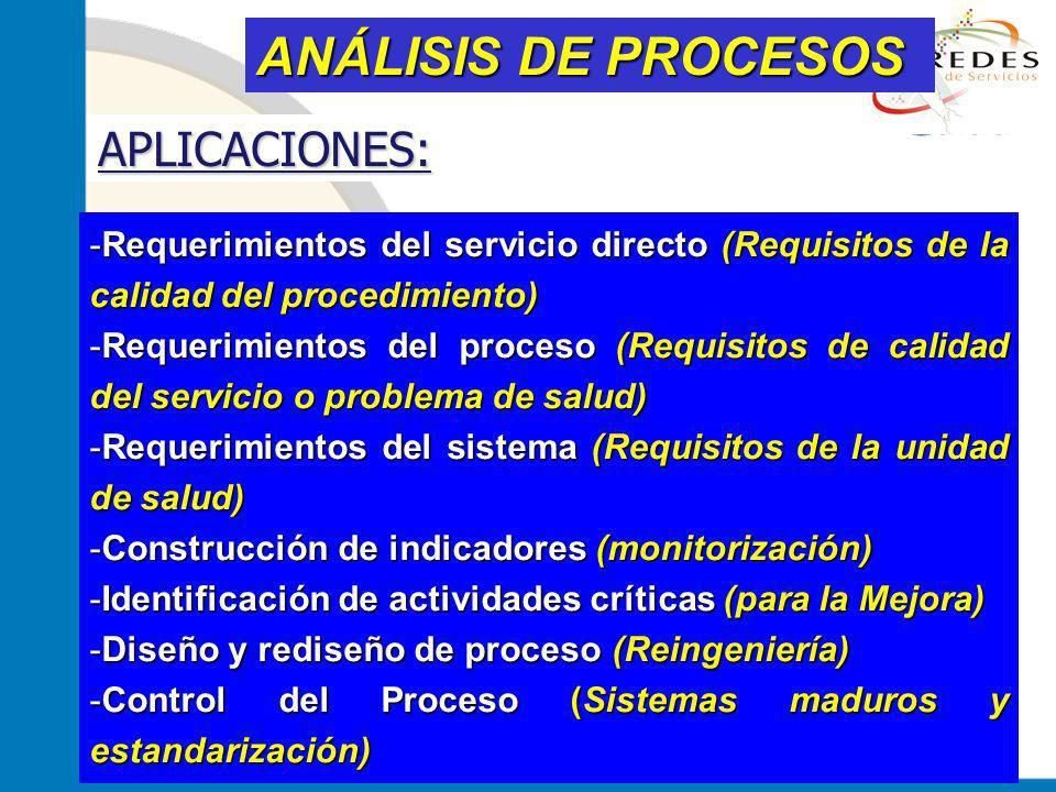 jantoniomar@hsoo.com ANÁLISIS DE PROCESOS -Requerimientos del servicio directo (Requisitos de la calidad del procedimiento) -Requerimientos del proces