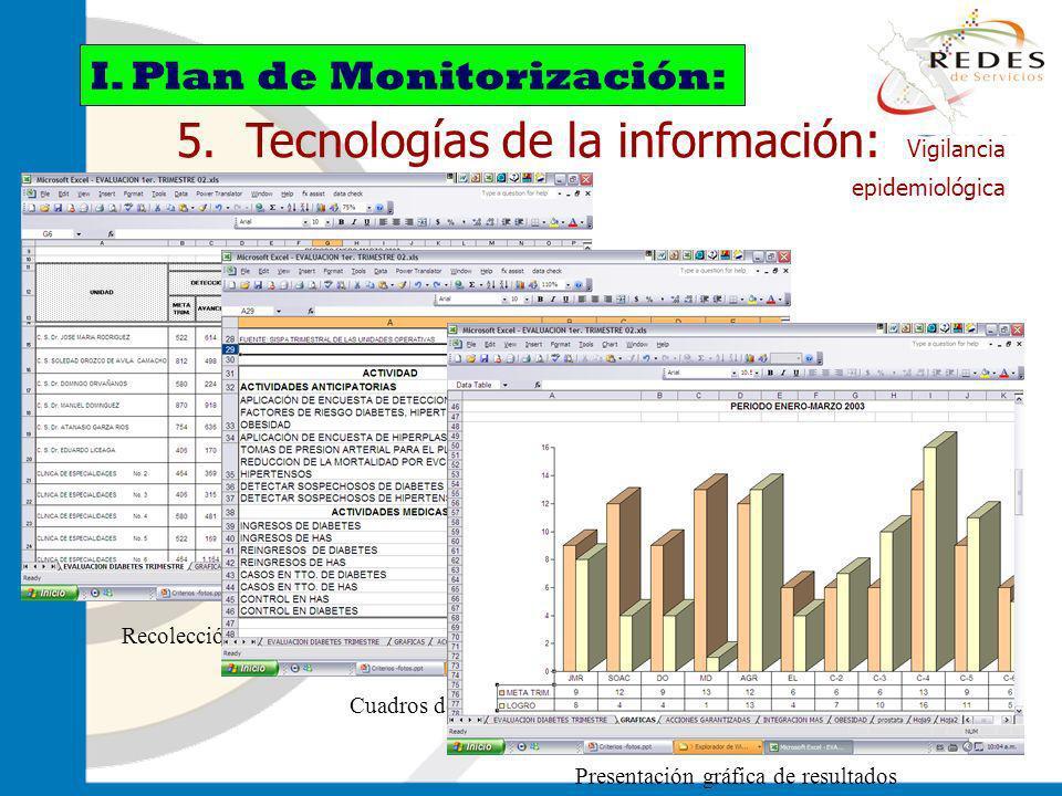 jantoniomar@hsoo.com 5. Tecnologías de la información: Vigilancia epidemiológica I. Plan de Monitorización: Recolección de datos Cuadros de salida (sí